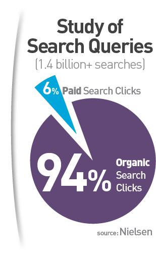 Organic Search Clicks graph